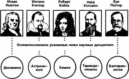 Рисунок 1. Ученые-христиане, основоположники ключевых научных дисциплин.