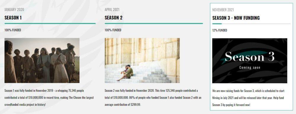 Избранные финансирование 3, 4, 5, 6 и 7 сезоны